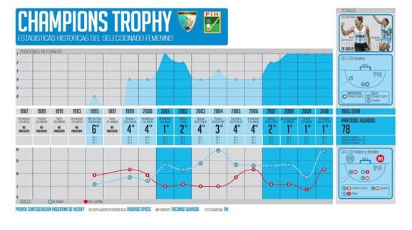 Leonas: estadísticas 2010