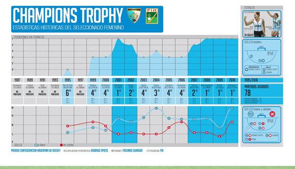 Estadísticas historicas en Champions Trophy